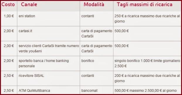 carta prepagata you & eni, costi ricarica