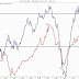 Konjunkturbarometern under 90 - köpläge i februari-mars?