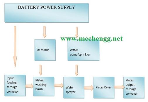 Block Diagram Of Automatic Plate Washing Machine