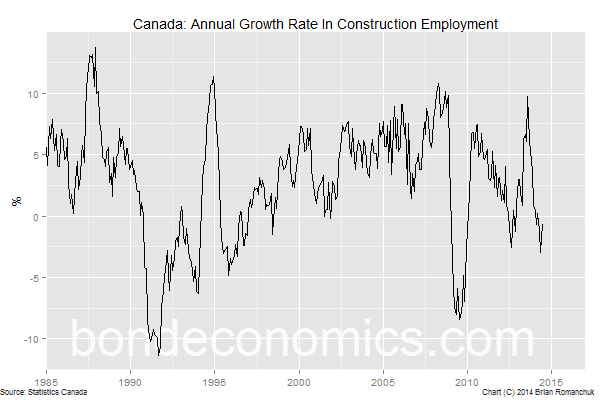 Chart: Canadian Construction Employment Growth