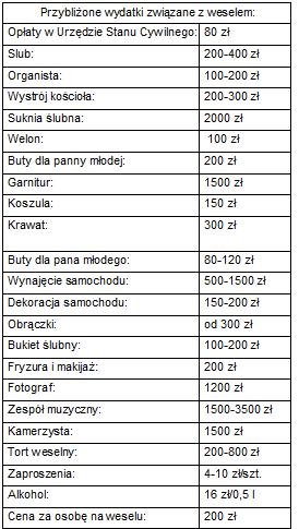 Ile Kosztuje Wesele Finezja Pracownia Florystycznakonsultacje