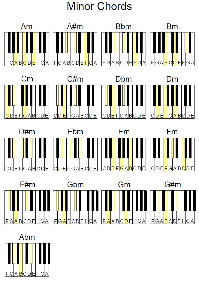 Bairdmusic Piano Chord Charts