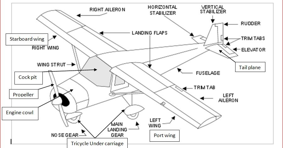 gforce-rc planes  basics - 4