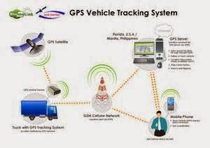 Manfaat dan Kelebihan Sistem Kerja GPS Untuk Kemajuan Bisnis