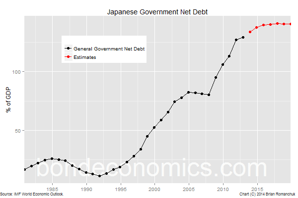 Chart: Japanese Government Net Debt-To-GDP