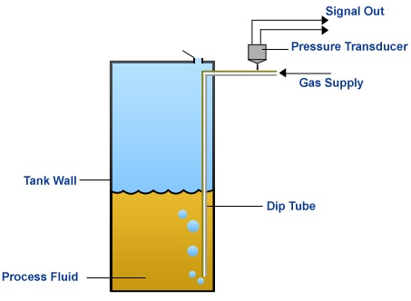 how to work out tank pressure based on water level