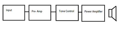 Bagian power amplifier
