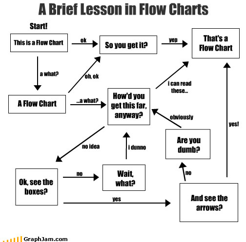 Little Rascals Occasional Burps A Brief Lesson In Flow Charts
