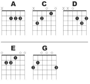 Guitar Chords: Guitar Major Chord Charts