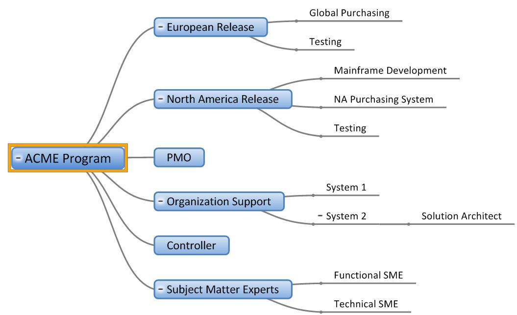 More mindgenius mind mapping software developing useful sample acme purchasing program ccuart Images