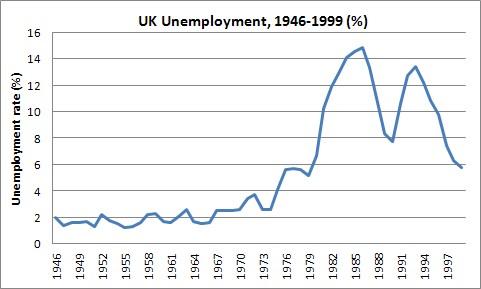 UKunemployment19461999.jpg
