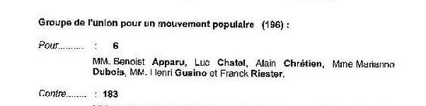 Henri Guaino vote POUR
