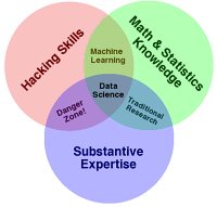 Data Science Venn diagram, by Drew Conway