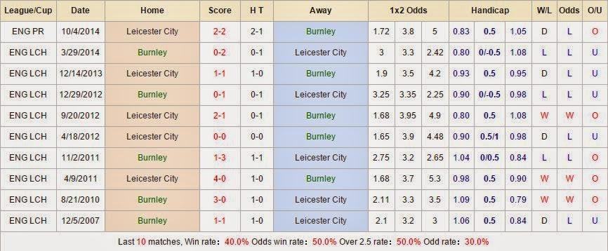 Dự đoán kèo cá cược Burnley vs Leicester
