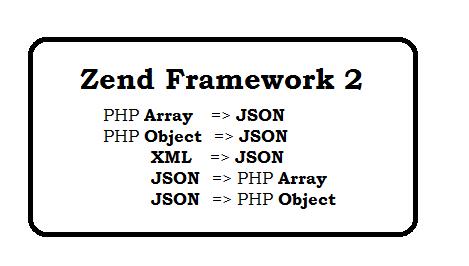 Zend Framework 2 Json Model understanding