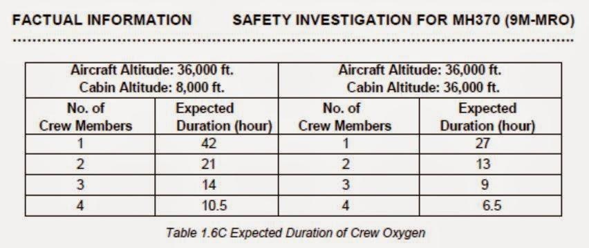 crew%2Boxygen%2Bchart.JPG