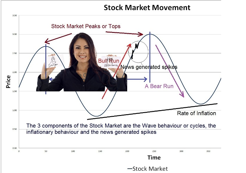 Tehnik rahasia meramal bursa saham
