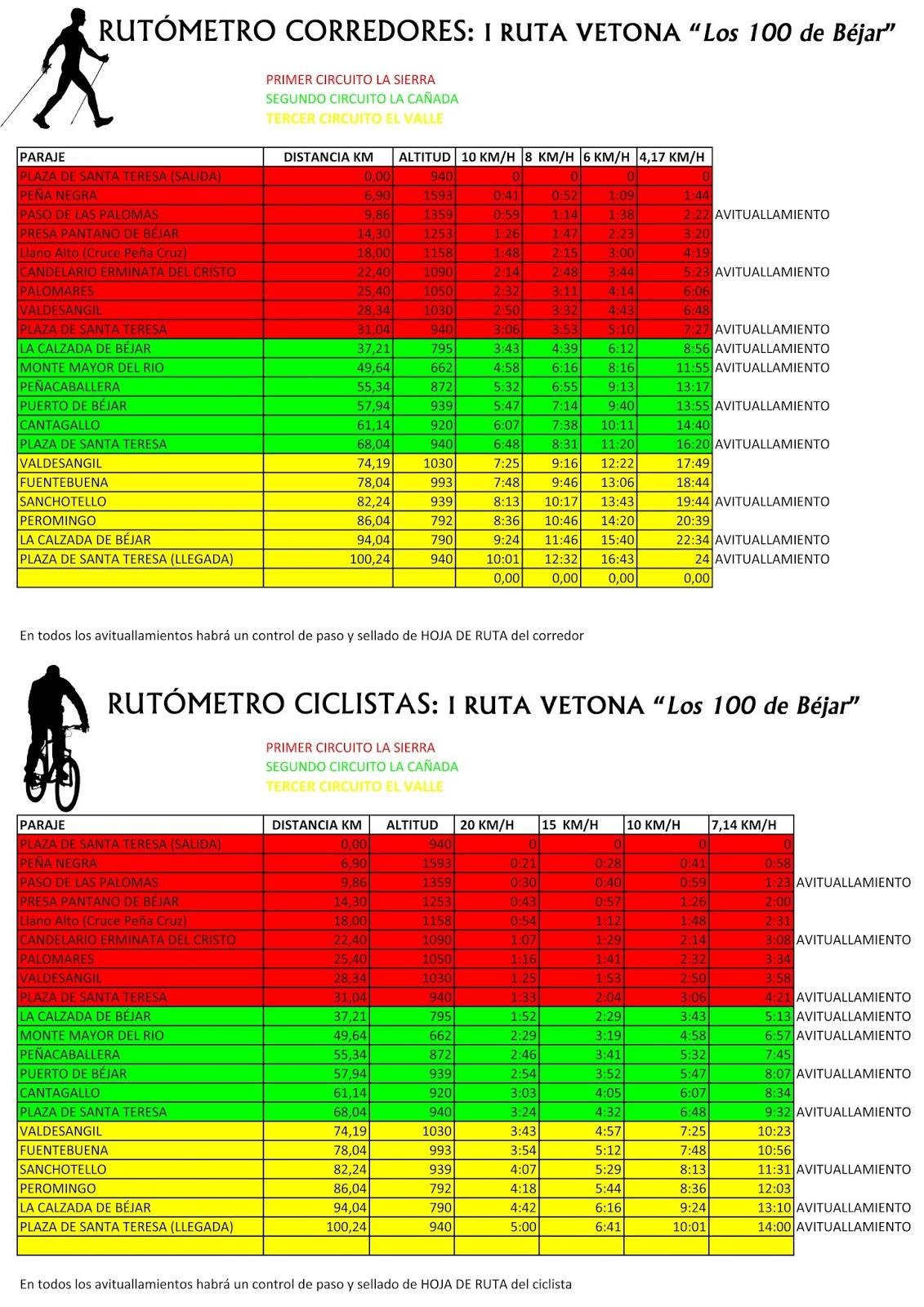 Rutómetro de la Ruta Vetona 2013
