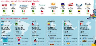 南米企業 ラテンアメリカ ブランド価値 ランキング 2015 ブラジル アルゼンチン
