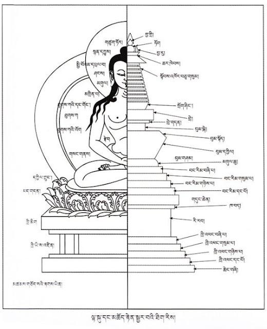 པར། གཡུང་མཚོ། རྒྱལ་རོང་བོན་པོ།