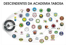 Grupos Descendentes da Academia Tabosa