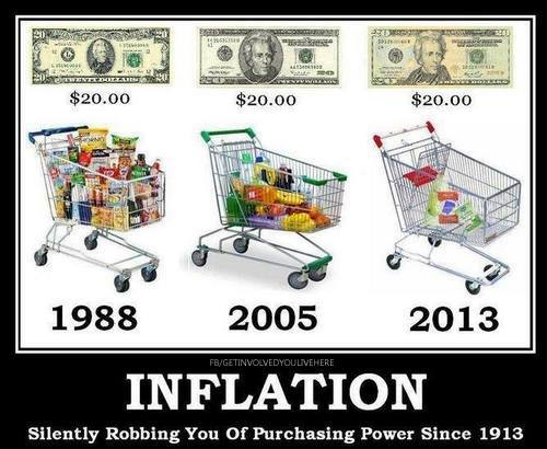 money value of money inflation and Understanding the future value of your savings after inflation if you've ever seen a financial planner or heard a discussion on how to plan for a successful financial future, more than.