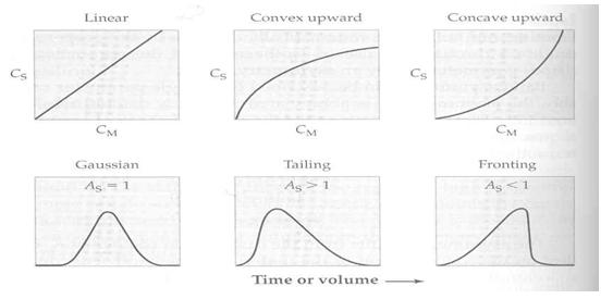 GLC sebagai komatografi tak dieal linear