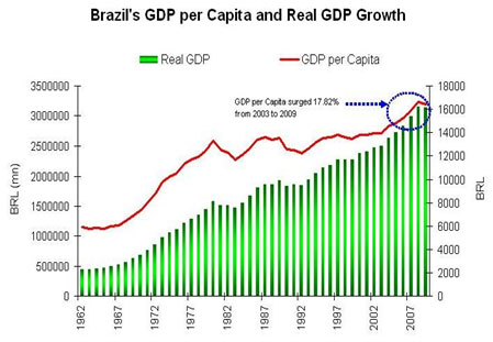 brazil and the global economy essay Why terrorism and economic turmoil won't keep the world down for long.