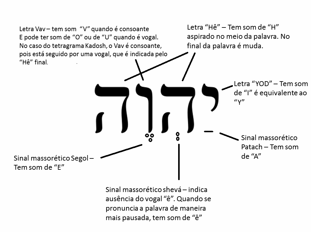 Qual o NOME de DEUS segundo a Bíblia Grafico+++nome+yhvh