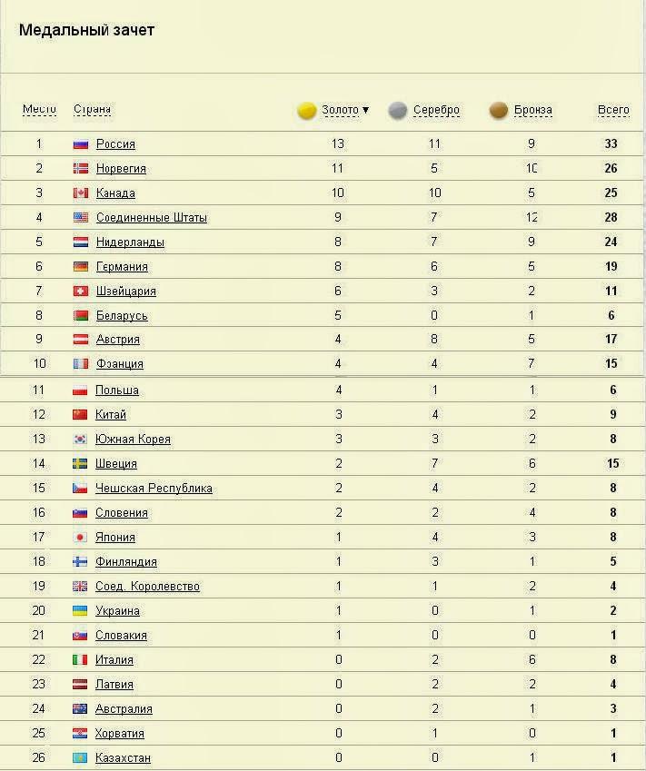 олимпиада, сочи, медаль, таблица
