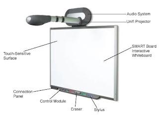 A Smart Board