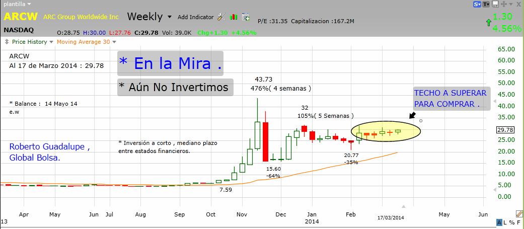 http://www.global-bolsa.com/index.php/articulos/item/1683-arcw-nasdaq-en-la-mira-por-roberto-guadalupe