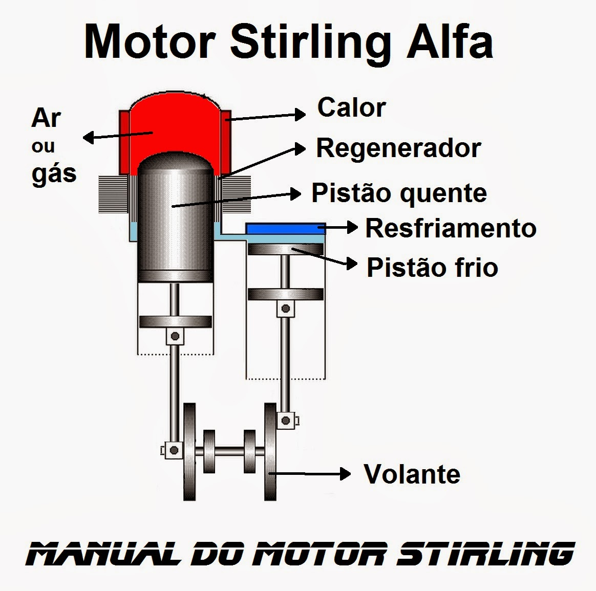 O que é um motor Stirling Alfa e como funciona, What is a Alpha Stirling engine