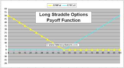 Long Straddle Options