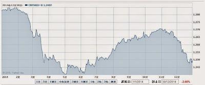 人民幣 港元 2014年 匯率