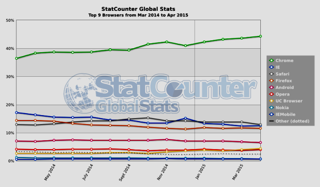 Domain mondo global browser market for Statcounter global stats