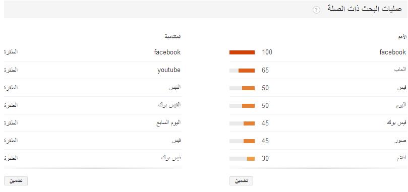 معرفة أكثر الكلمات بحثا في جوجل في مصر
