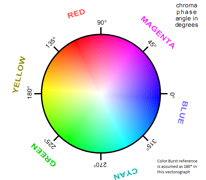 GV's works: NTSC demystified - Color Encoding - Part 2