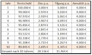 Annuitätendarlehen Beispiel Tabelle