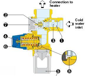 Valvola di sicurezza boiler termosifoni in ghisa scheda tecnica - Scaldabagno piccolo ...