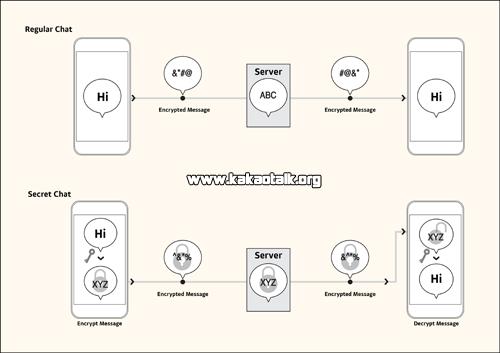 Como activar la opcion de chat secreto en KakaoTalk