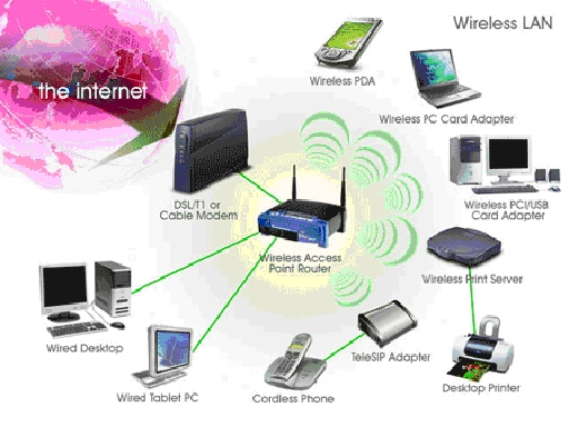 wireless communications using mobile computers and