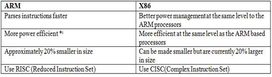 Arm X86 Architecture : Arm based processors vs