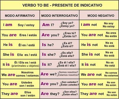 10 Oraciones Negativas En Tiempo Presente En Ingles
