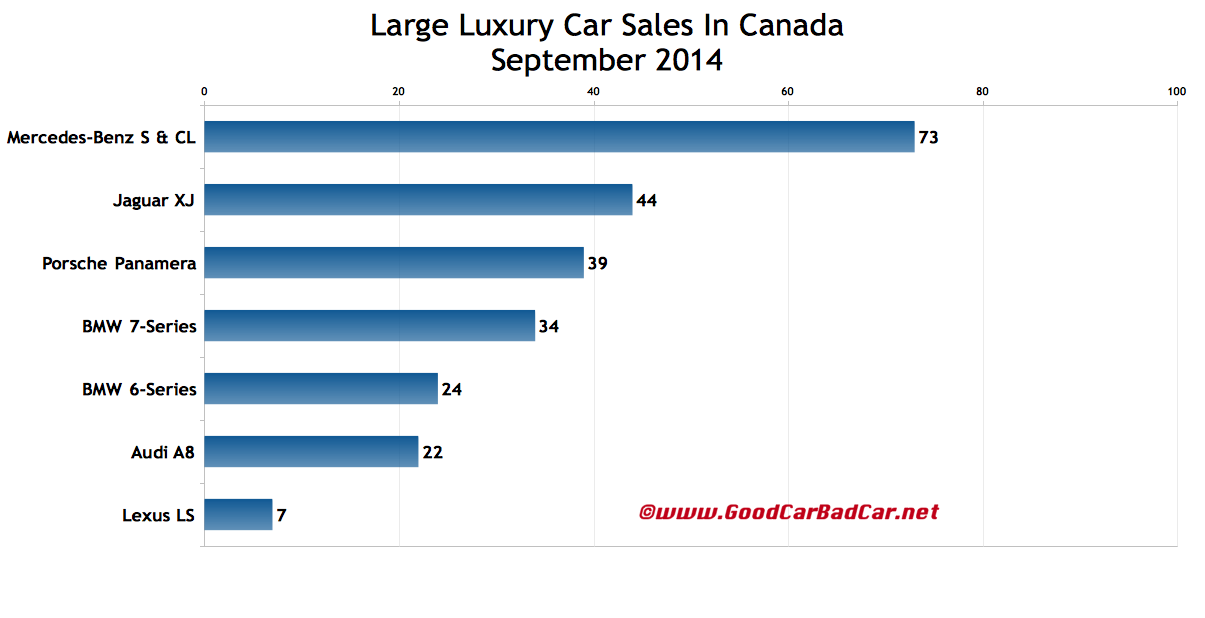 Canada large luxury car sales chart September 2014