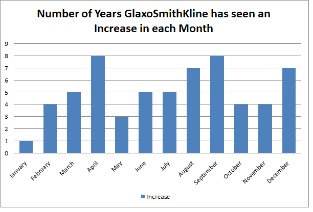 Number of Years GlaxoSmithKline has seen an Increase in each Month