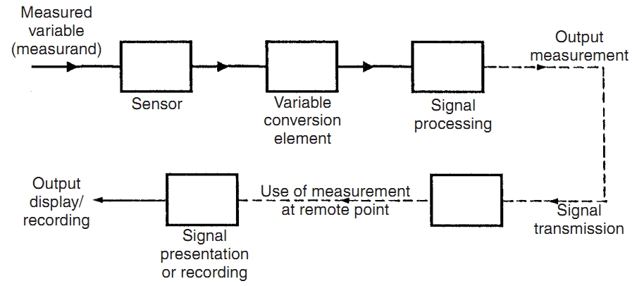 elements of an measuring instrument ~ process control, Wiring block