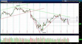 Фьючерс графика нефти