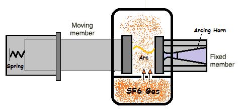 Methods of arc extinction in circuit breaker studyelectrical principles of arc extinction in circuit breaker sciox Images