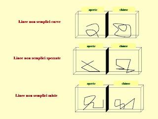 Matemattilandia la creazione delle linee for Semplici planimetrie aperte